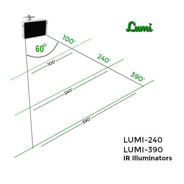 LUMI range diagram