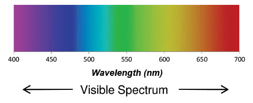 visible-light-wavelength