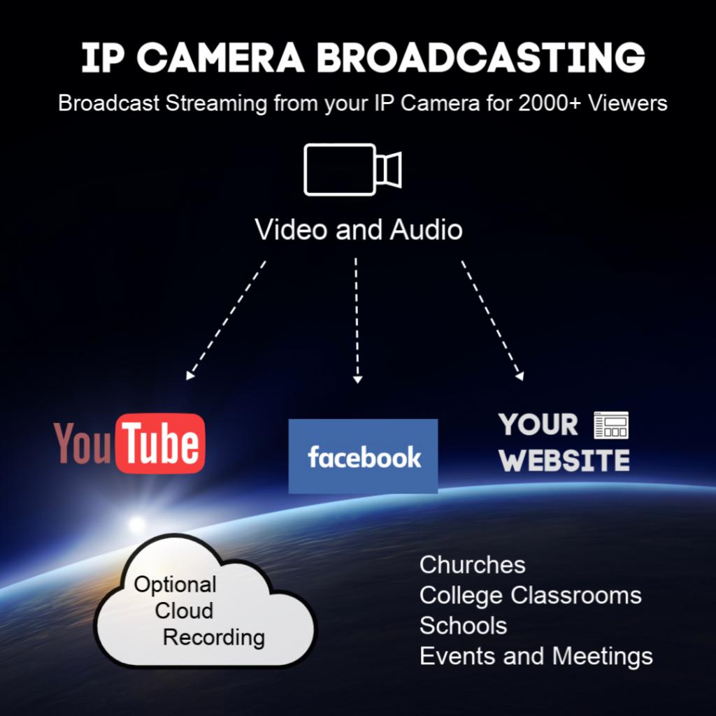 IP Camera Broadcasting